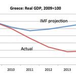 IMF projection Krugman 062515krugman1-blog480